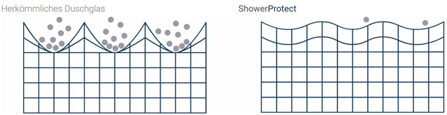 Shower Protect